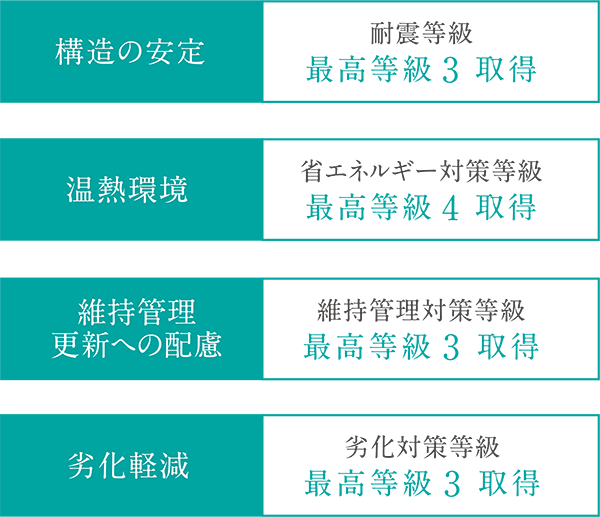 住宅性能評価 主要4項目を取得
