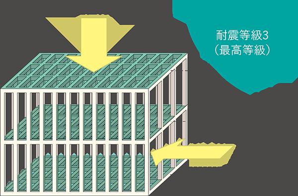 水平構面3層プラットフォーム工法