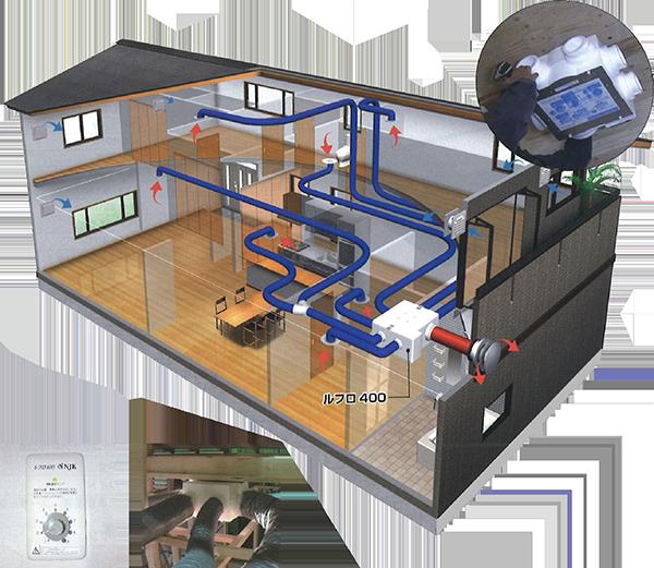 排気型集中換気システムルフロ®400(三種換気)