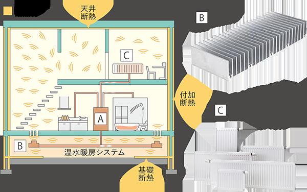 配管露出型温水暖房システム